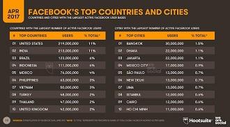 facebook dunia